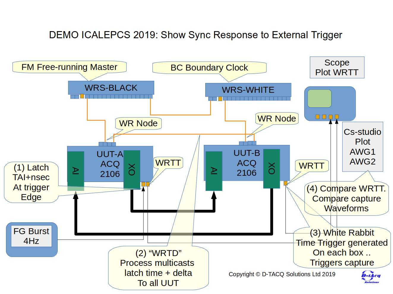 White Rabbit Time Trigger Demo Block Diagram